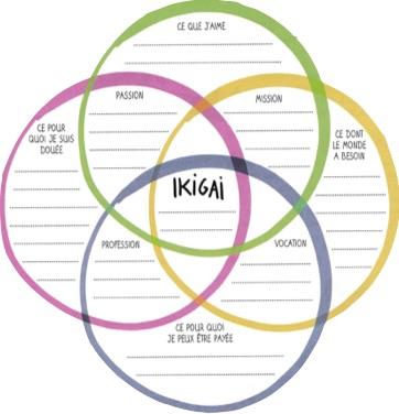Le bonheur est dans l'ikigai